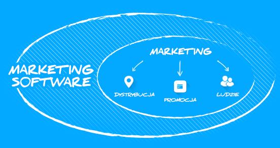 Marketing mix zautomatyzowany: dystrybucja i promocja