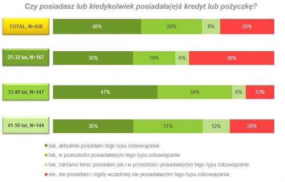 """Polaków życie na kredycie – znamy wyniki najnowszego raportu Finanse, LIFESTYLE - Czy Polacy chętnie zaciągają zobowiązania finansowe? Kto najczęściej decyduje się na takie uzupełnienie swojego budżetu domowego? Jakie rodzaje zobowiązań cieszą się największą popularnością? Firma Lindorff SA postanowiła to sprawdzić w badaniu """"Finansowe zwyczaje Polaków"""""""