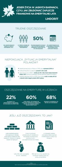 """Jesień życia w jasnych barwach Finanse, LIFESTYLE - Oszczędzanie to umiejętność, w której raczej nie jesteśmy ekspertami. Jak wynika z raportu """"Finansowe zwyczaje Polaków"""", zrealizowanego na zlecenie firmy Lindorff SA, tylko blisko połowie ankietowanych udaje się zaoszczędzić pieniądze (49%)."""