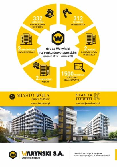 Grupa Waryński – bardzo dobre wyniki sprzedaży w ostatnim roku! Finanse, LIFESTYLE - Grupa Waryński zakończyła drugi rok aktywnej sprzedażowej działalności na rynku deweloperskim.