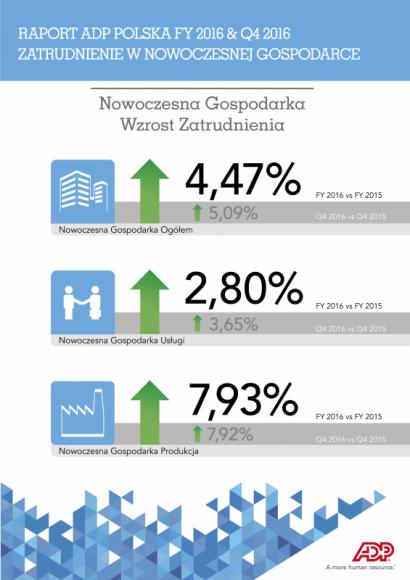 Duży wzrost poziomu zatrudnienia – rok rekordów w Nowoczesnej Gospodarce Finanse, LIFESTYLE - Nowoczesna Gospodarka zakończyła 2016 rok 4,47% wzrostem zatrudnienia (vs. 2015 r.). Rekordowe zmiany w skali całego ubiegłego roku, odnotowano w IV kw.