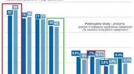 Widoczny wzrost ryzyka biznesowego na Dolnym Śląsku BIZNES, Gospodarka - Jednoczesny: wzrost zatorów płatniczych – wydłużenie obiegu należności oraz ponad 40% wzrost liczby niewypłacalności w regionie
