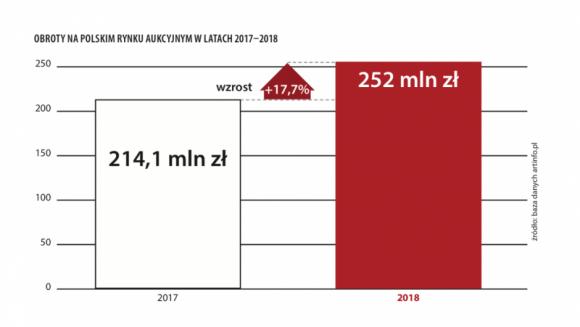 Ćwierć miliarda zł - raport o rynku sztuki w 2018 roku BIZNES, Gospodarka - Ćwierć miliarda złotych – tyle jest już rocznie wart rynek aukcji sztuki w Polsce. Jego obroty wzrosły z 214 mln w roku 2017 do 252 mln złotych w 2018, czyli o 17,6%.