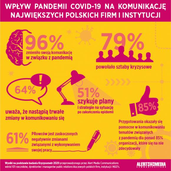 """Komunikacja w czasach zarazy – raport z badania """"Kryzysometr"""" BIZNES, Gospodarka - Raport z badania """"Kryzysometr 2020 – komunikacja w czasie pandemii"""" pokazuje w jaki sposób wiodące polskie firmy, instytucje i organizacje radzą sobie w czasie kryzysu wywołanego pandemią Covid-19."""