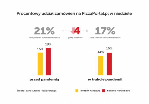 Mniej obiadów online w niedziele BIZNES, Gospodarka - Jak wynika z danych serwisu PizzaPortal.pl, spadła liczba zamówień za pomocą agregatora zarówno w niedziele handlowe, jak i niedziele niehandlowe. Dotychczas podczas świąt portal notował znaczące wzrosty.