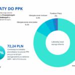 PPK: Jutro ostatni dzień na wdrożenie - ile zapłacą małe firmy?